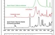 Analysis of Inorganic Additives in Resin by FTIR and EDX