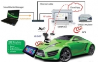 GSG 6 - GNSS Simulator Supports Demonstration of the Connected Car