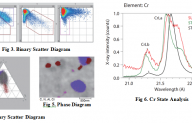 Apply Electron Probe Microanalyzer (EPMA) for Analysis of High Carbon Chromium Bearing Steel