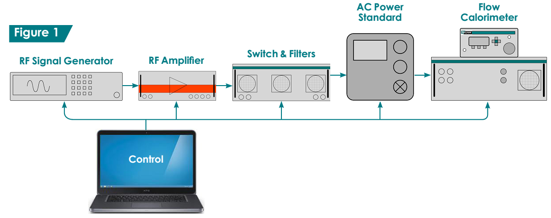 100W RF Power Calibration System - TECOTEC Group